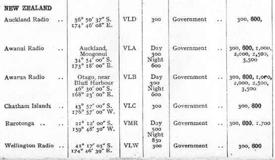 Extract from a 1922 worldwide list of radio stations