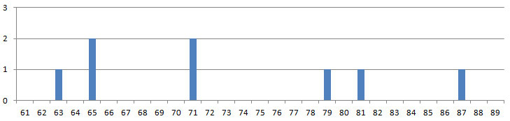 Graph of SKN operators by age